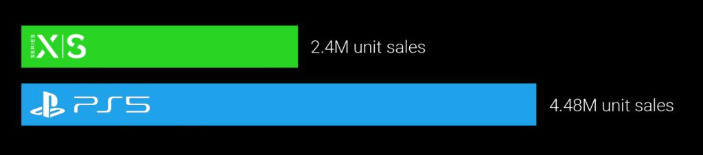 Unit sales comparison